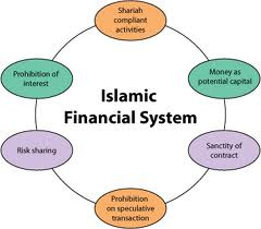 what is Islamic financial system